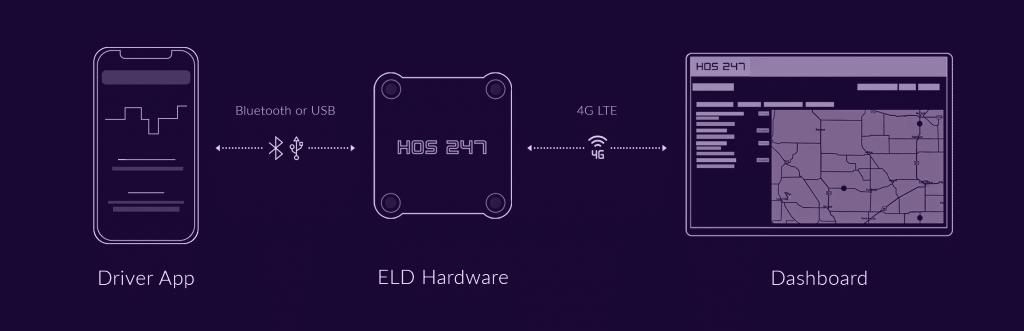 HOS247 ELD System