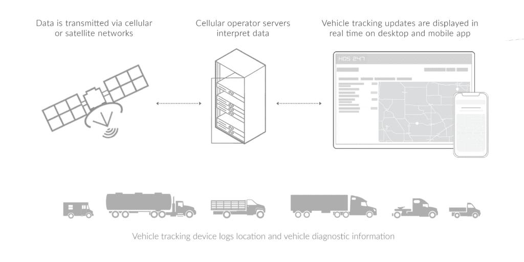HOS 247 fleet tracking scheme