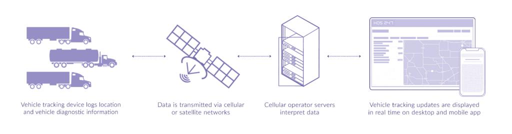 HOS247 GPS device connection scheme