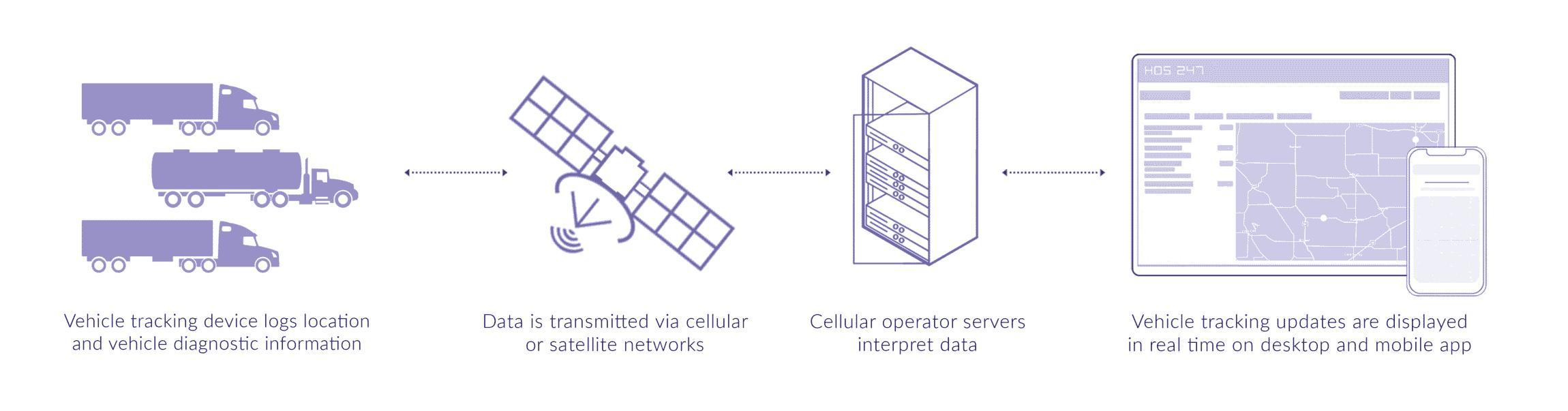 HOS247 gps tracker connection scheme
