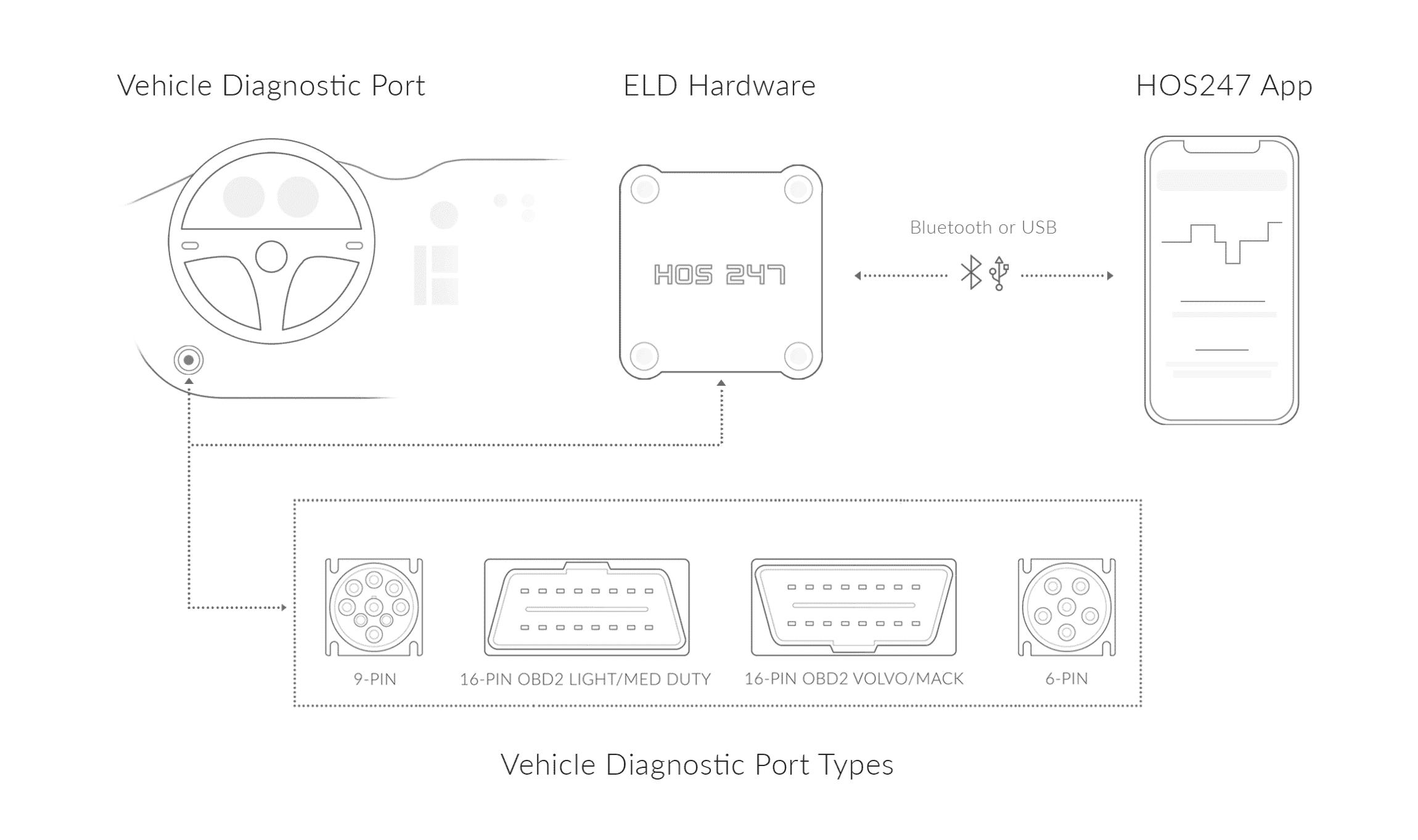 HOS247 eld connection scheme