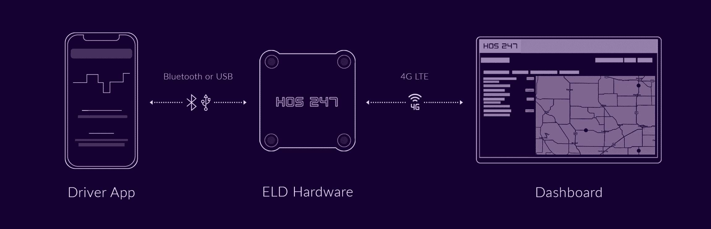 HOS247 eld connection pic