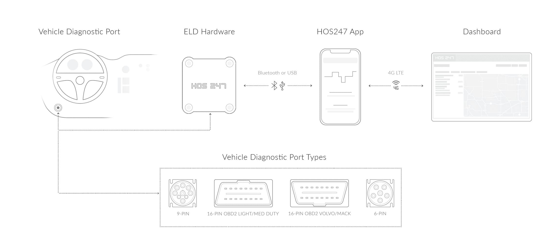 HOS247 log book connection scheme