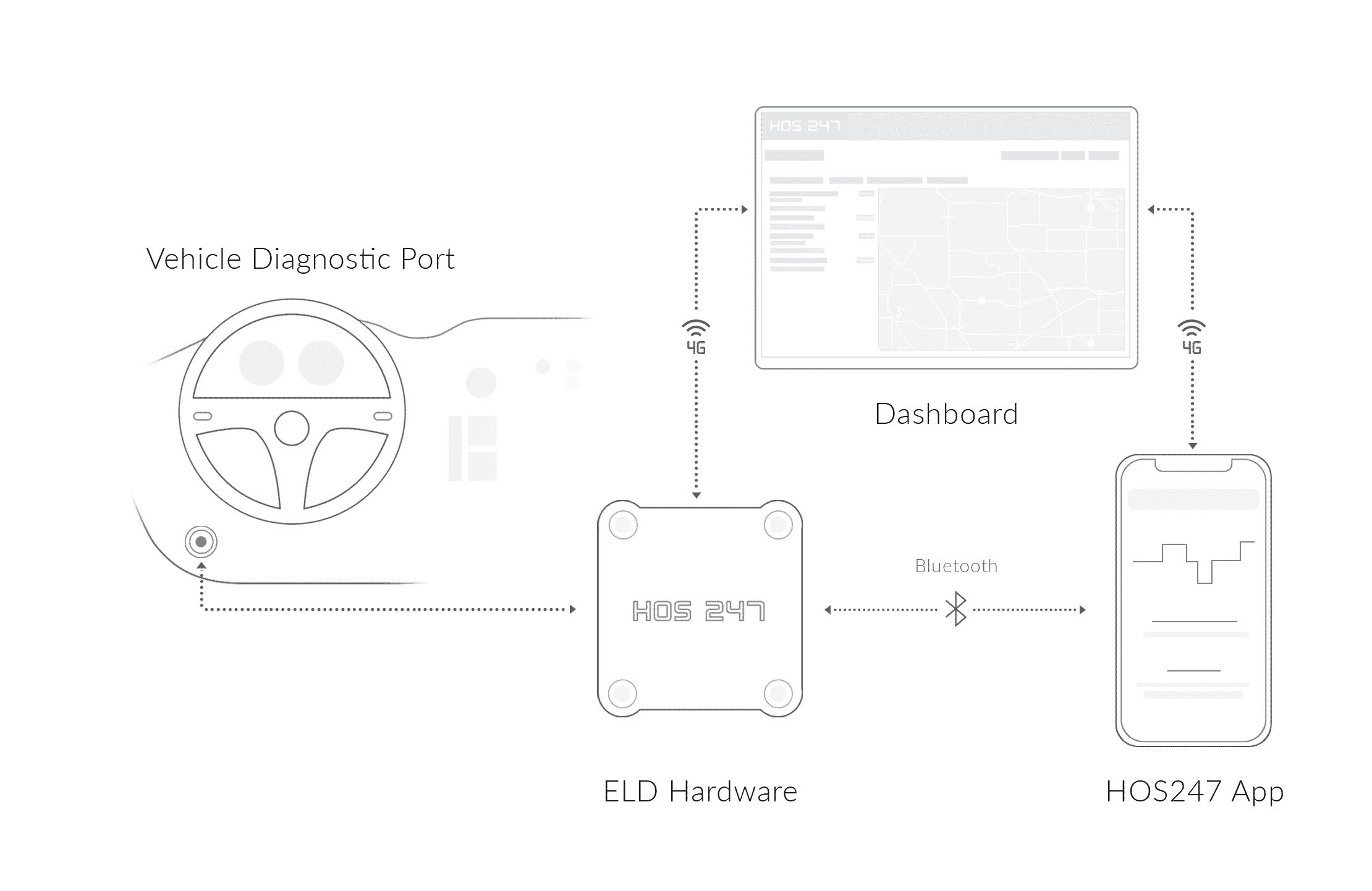 HOS247 ELD installation scheme