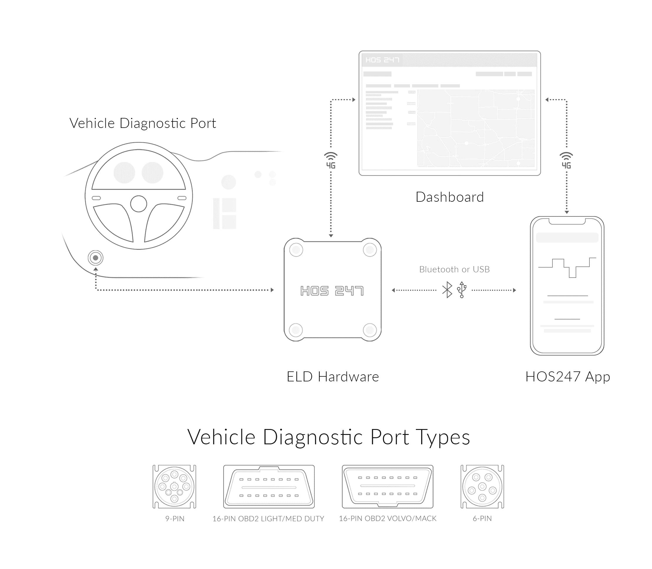HOS 247 ELD connection scheme